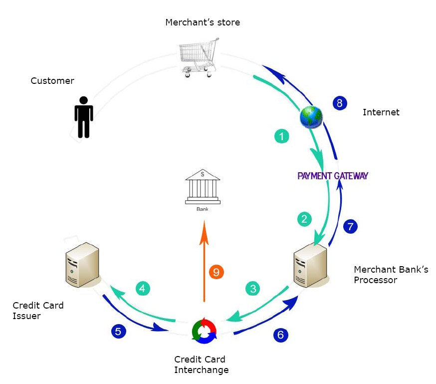 e commerce payment The decentralised payment for e-commerce ecosystem we are on a mission to provide end-to-end solutions for e-commerce marketplace, touch & pay cryptocurrency card, online cryptocurrency payment, and unified reward system powered by the ethereum blockchain.