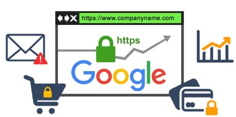 SSL Certificate protects data with HTTPS encryption